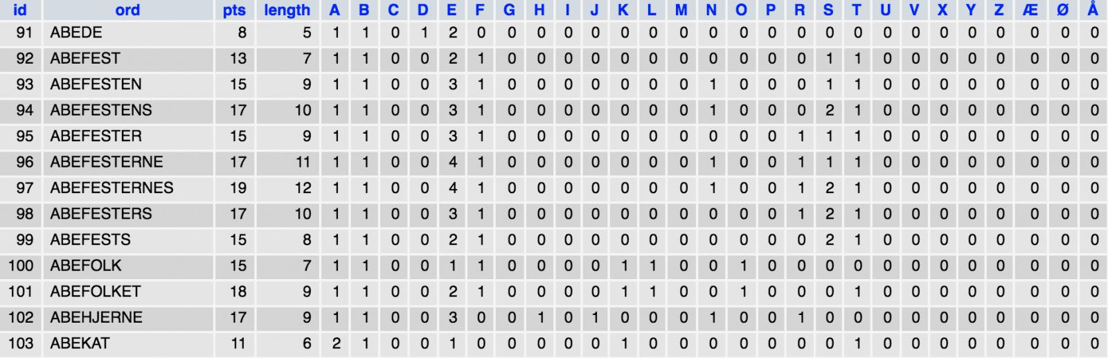 Et udsnit af databasen, hvor alle ord er indekseret efter antal bogstaver og points
