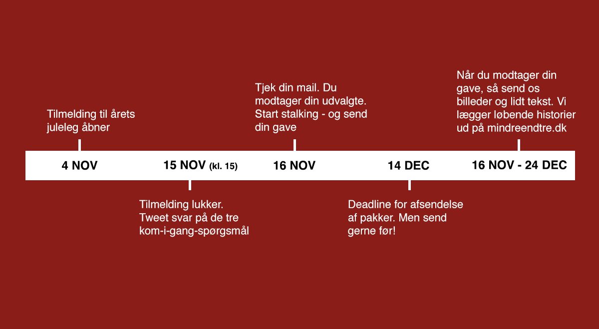 Timeline for gavelegen